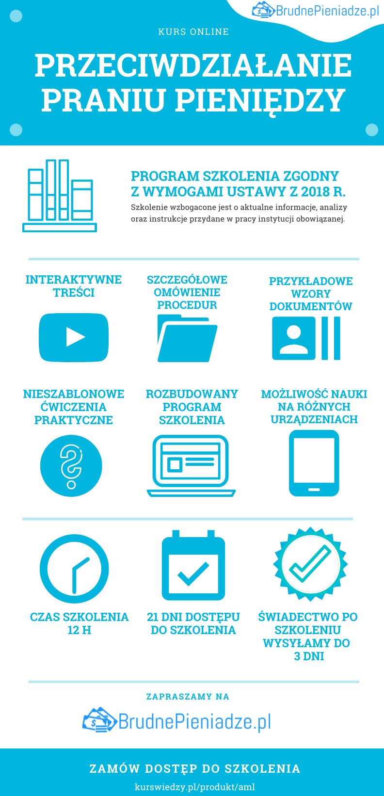 amla_infografika Przeciwdziałanie praniu pieniędzy (e-learning)
